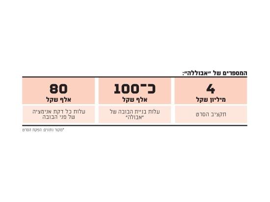 המספרים של אבוללה