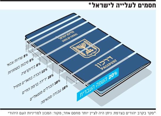 חסמים לעלייה לישראל
