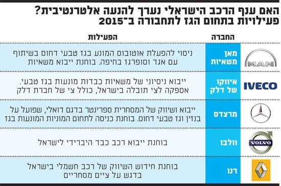 ענף הרכב הישראלי