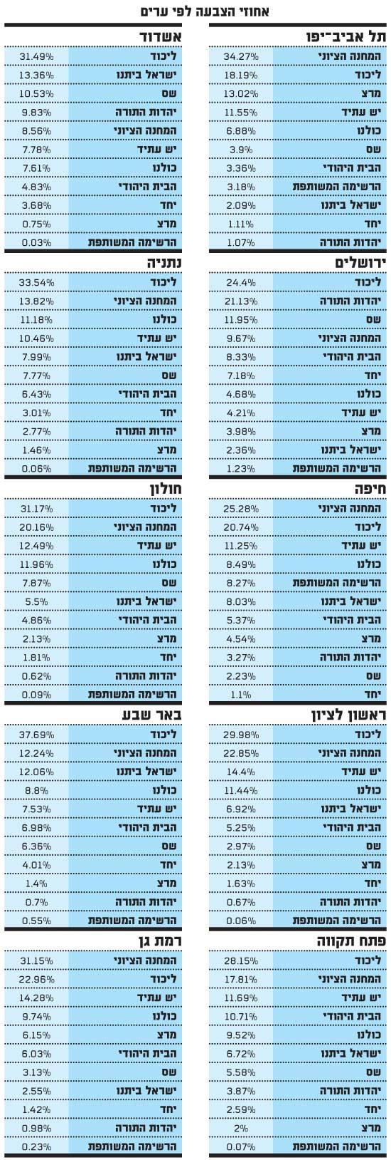 אחוזי הצבעה לפי ערים