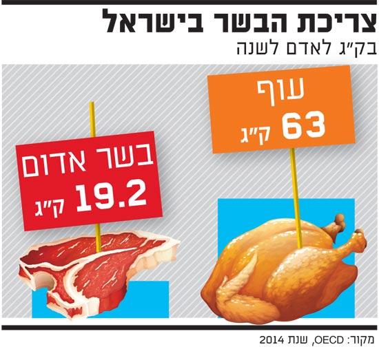 צריכת הבשר בישראל