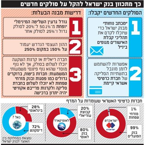 כך מתכוון בנק ישראל