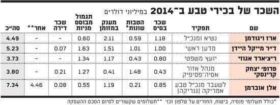 השכר של בכירי טבע 2014