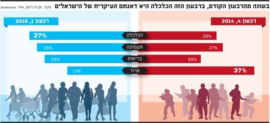 בשונה מהרבעון הקודם, ברבעון הזה הכלכלה היא דאגתם העיקרית של הישראלים