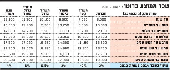 שכר ממוצע ברוטו