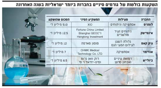 השקעות בולטות של גורמים סיניים בחברות ביומד ישראליות בשנה האחרונה