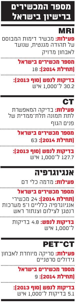 מספר המכשירים ברישיון בישראל