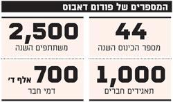 המספרים של פורום דאבוס