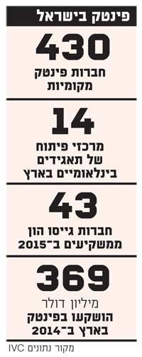 פינטק בישראל