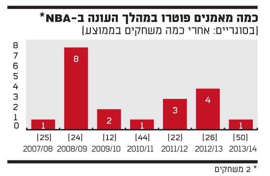 כמה מאמנים פוטרו בעונות האחרונות ב-NBA