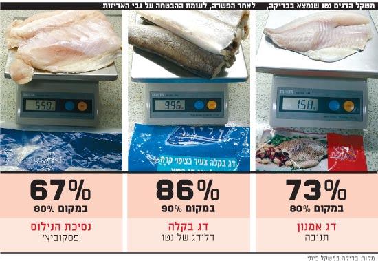 משקל הדגים
