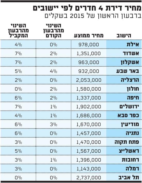 מחיר דירת 4 חדרים לפי יישובים
