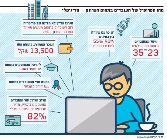 מהו הפרופיל של העובדים בתחום השיווק הדיגיטלי