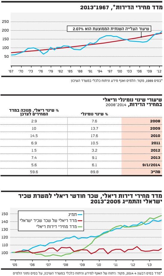 מדד מחירי הדירות