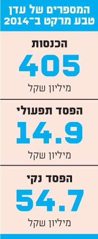 המספרים של עדן טבע מרקט ב - 2014