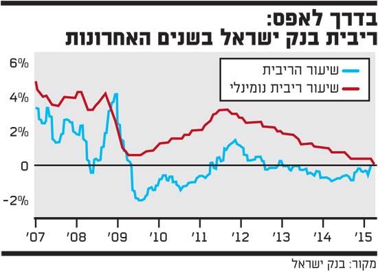 ריבית בנק ישראל בשנים האחרונות