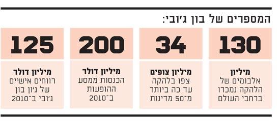 המספרים של בון ג'ובי