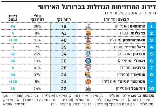 דירוג המרוויחות הגדולות בכדורגל האירופי