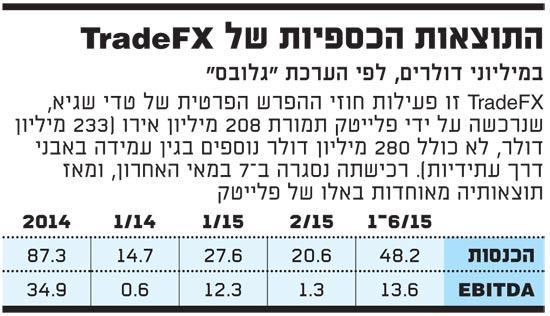 התוצאות הכספיות של TradeFX