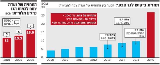 תחזית ביקוש לגז טבעי במשק הישראלי 6-5-15