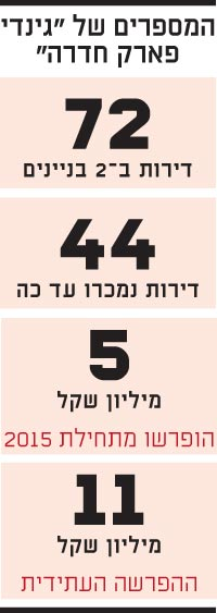 המספרים של