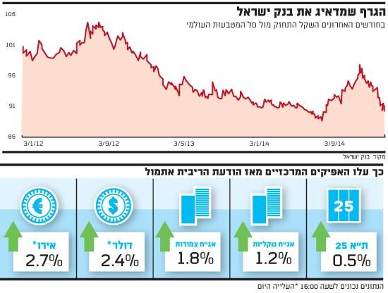הגרף שמדאיג את בנק ישראל