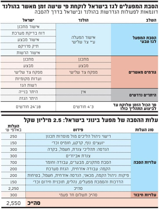 עלות ההסבה של מפעל בינוני בישראל