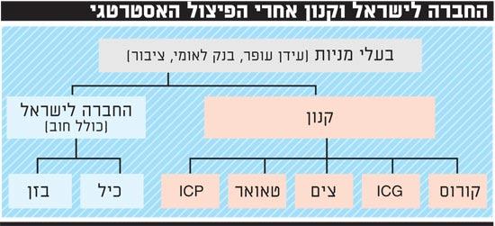 החברה לישראל אחרי הפיצול האסטרטגי