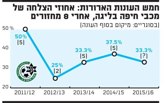 חמש העונות-מכבי חיפה