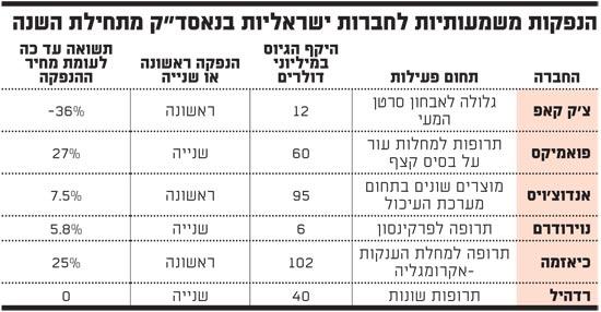 הנפקות משמעותיות לחברות ישראליות בנאסדק מתחילת השנה
