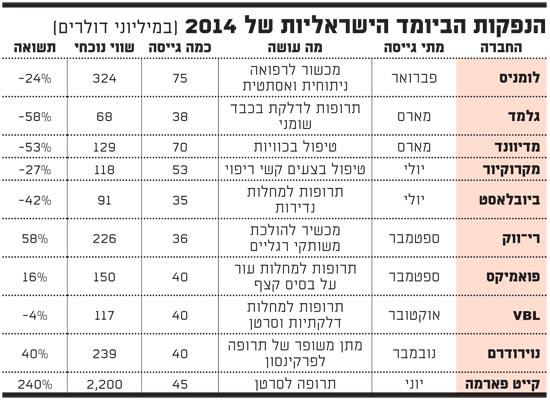 הנפקות הביומד הישראליות של 2014