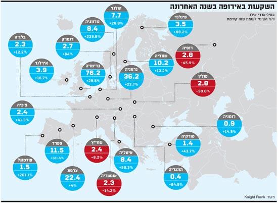 השקעות באירופה