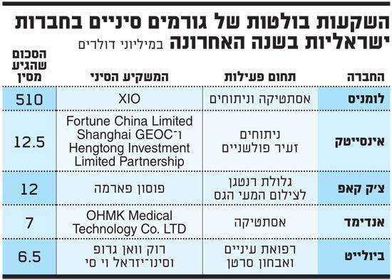 השקעות בולטות של גורמים סיניים בחברות ישראליות בשנה האחרונה