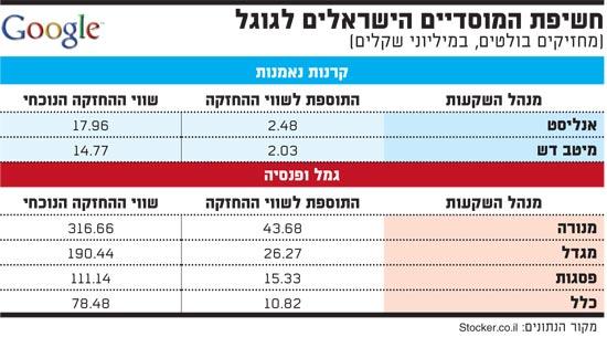 חשיפת המוסדיים הישראלים לגוגל