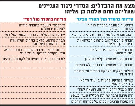 מצא את ההבדלים-הסדרי ניגוד העניינים שעליהם חתם שלמה בן אליהו