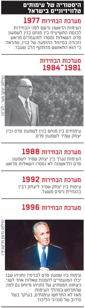 היסטוריה של עימותים טלוויזיוניים בישראל