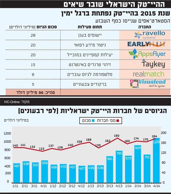 ההייטק הישראלי שובר שיאים