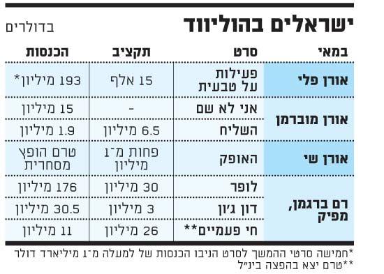 ישראלים בהוליווד
