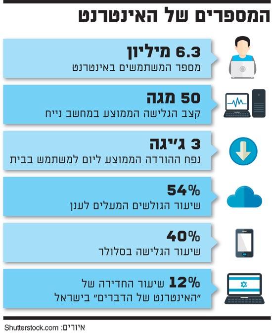 המספרים של האינטרנט