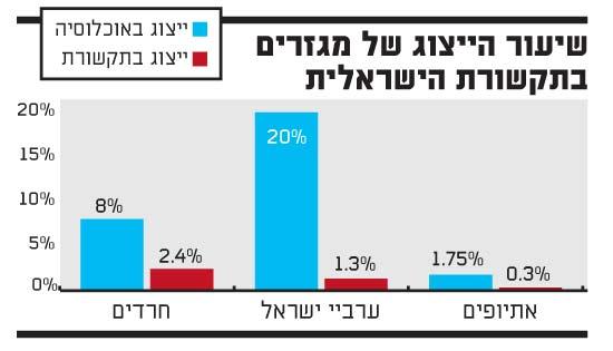 שיעור הייצוג של מגזרים בתקשורת הישראלית