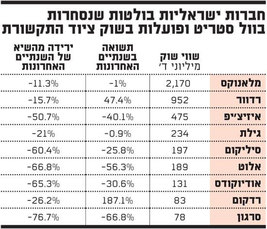 חברות ישראליות בולטות