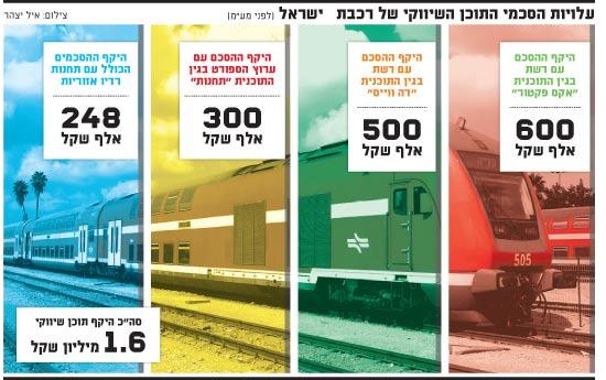 עלויות הסכמי התוכן השיווקי של רכבת ישראל