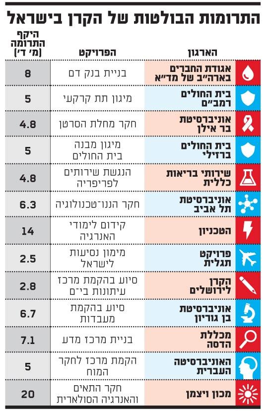 התרומות הבולטות של הקרן בישראל