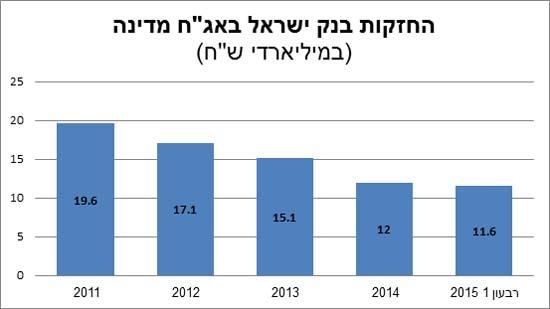 החזקות בנק ישראל באג