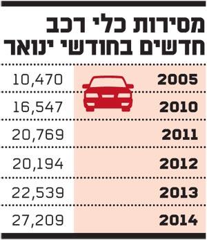 מסירות כלי רכב חדשים בינואר