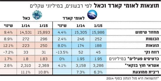 תוצאות לאומי קארד וכאל