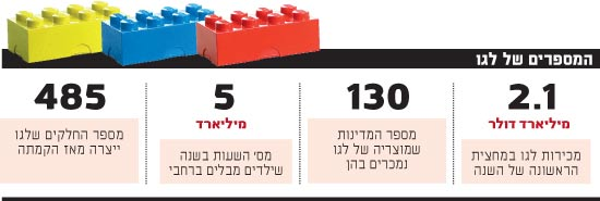המספרים של לגו