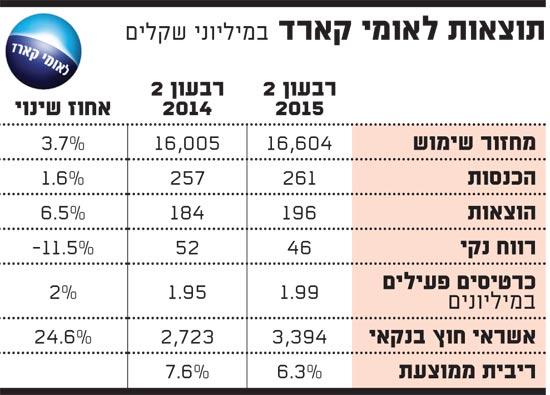 תוצאות לאומי קארד 17.8.15