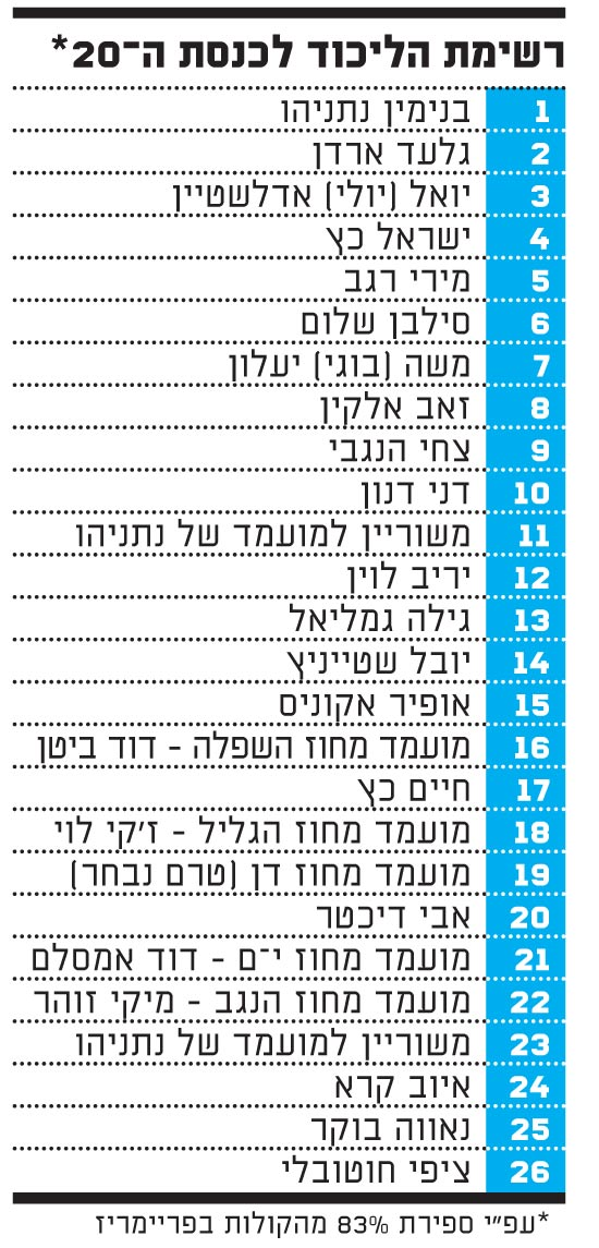 רשימת הליכוד לכנסת ה-20