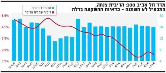 מדד תל אביב 100